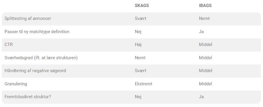 skags-vs-ibags